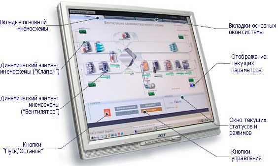 диспетчеризация, схема